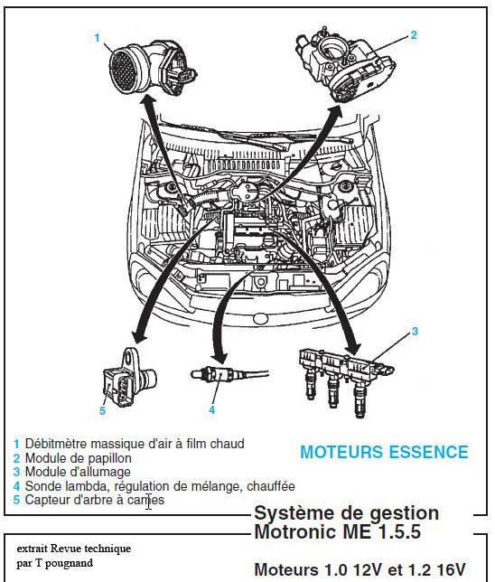 technologie du d u00e9bitm u00e8tre en automobile historique controle d u00e9bitm u00e8tre